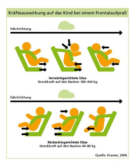 Kräfteauswirkung auf das Kind bei einem Frontalaufprall Reboard und vorwärts