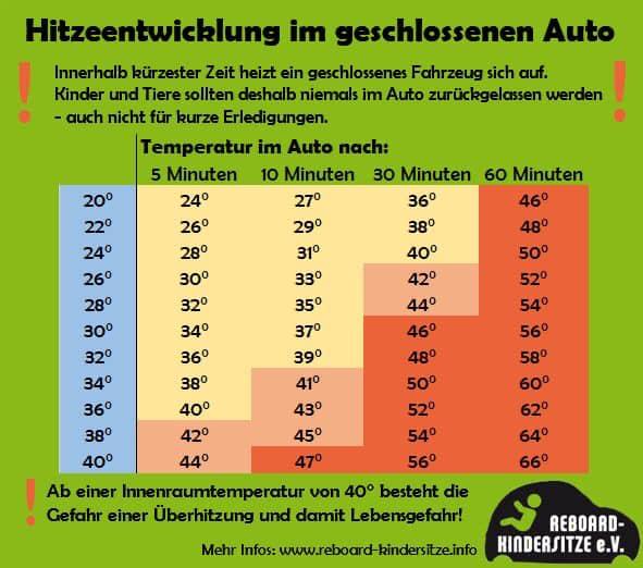 Hitzeentwicklung im geschlossenen Auto tabellarisch dargestellt